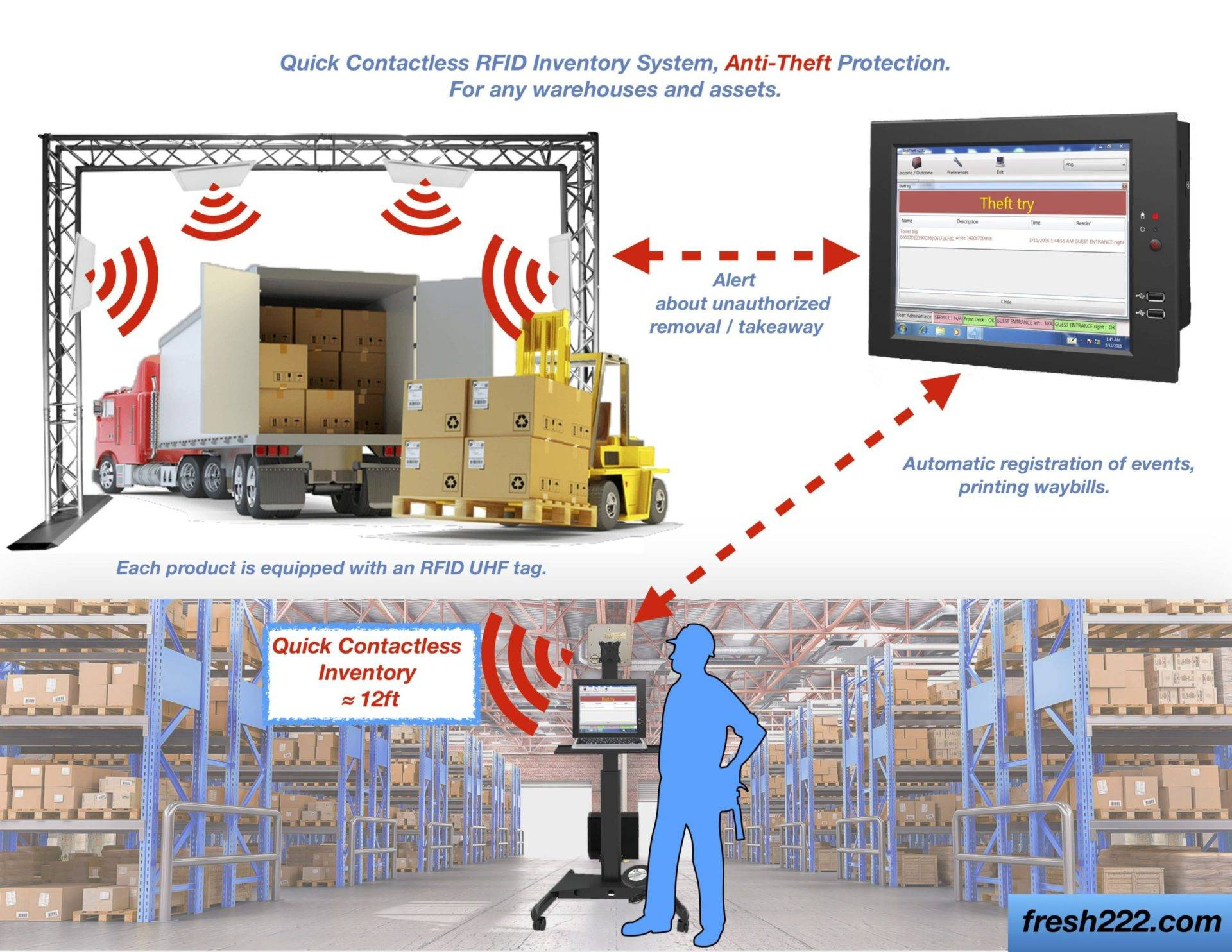 Quick Warehouse RFID Inventory