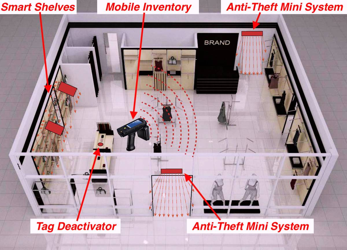 Mono Anti theft System Store RFID Inventory